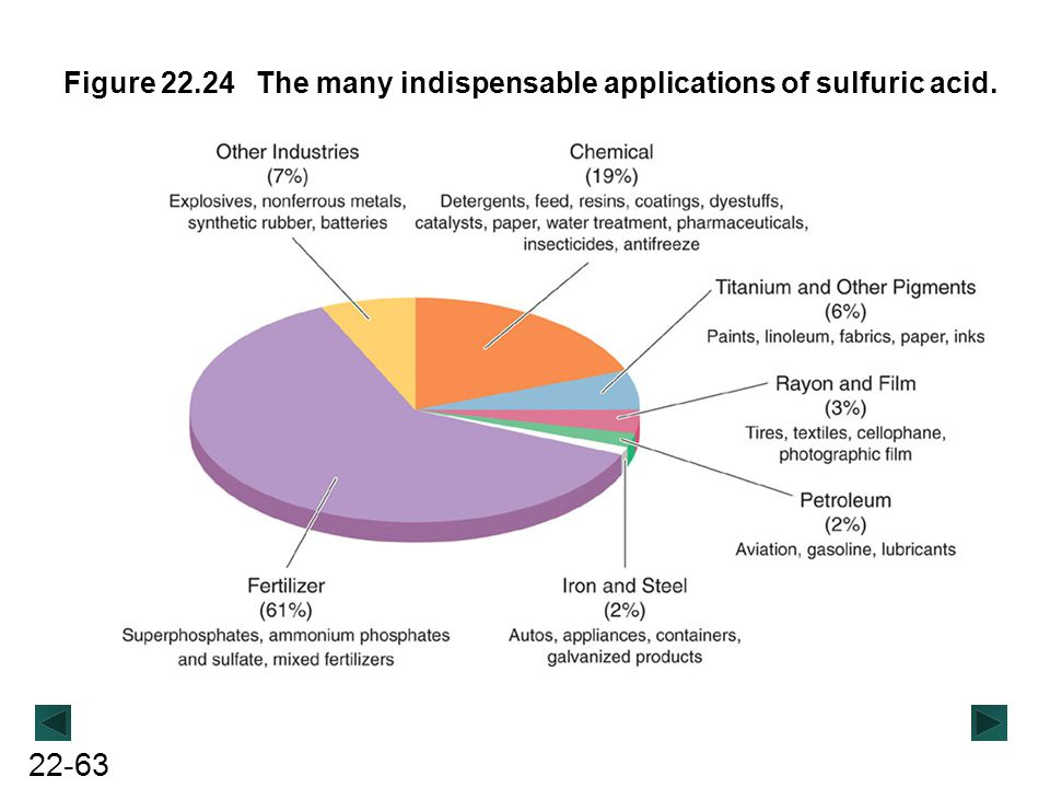 Figure 22.24 The many indispensable applications of sulfuric acid.