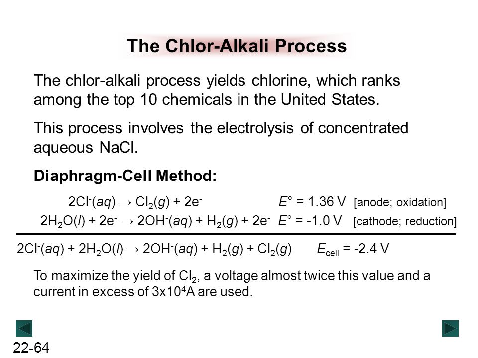 The Chlor-Alkali Process