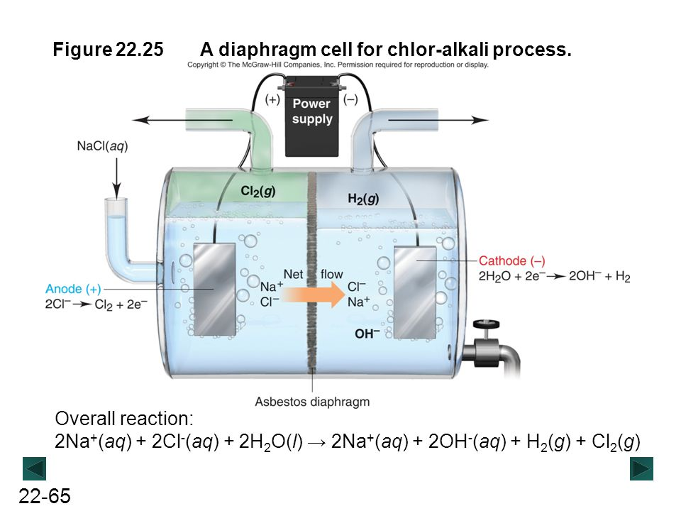 Figure 22.25 A diaphragm cell for chlor-alkali process.