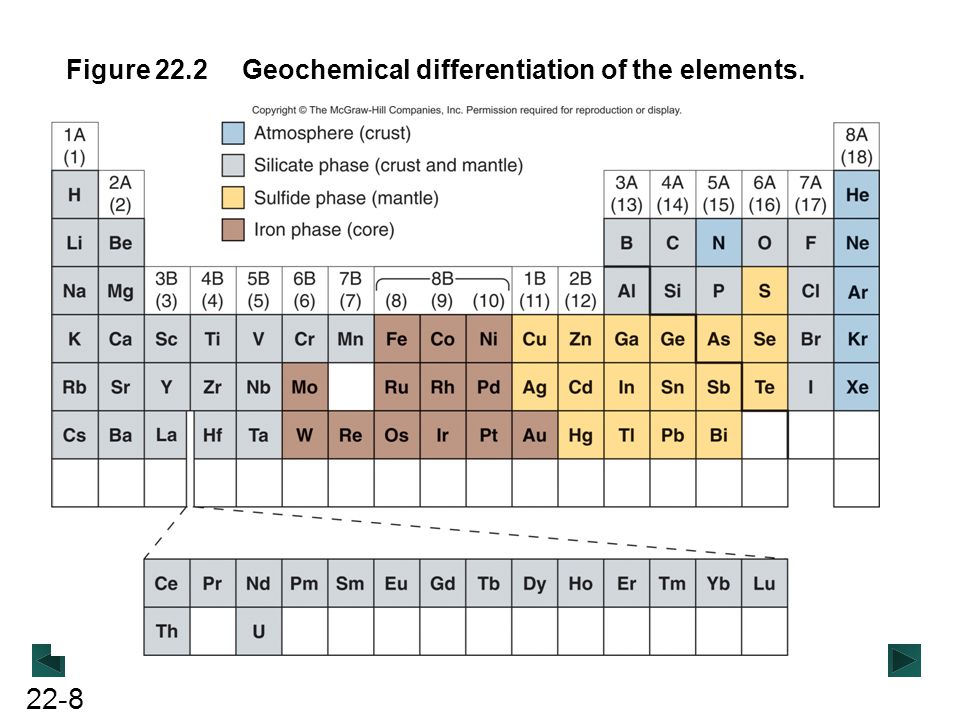 Figure 22.2 Geochemical differentiation of the elements.