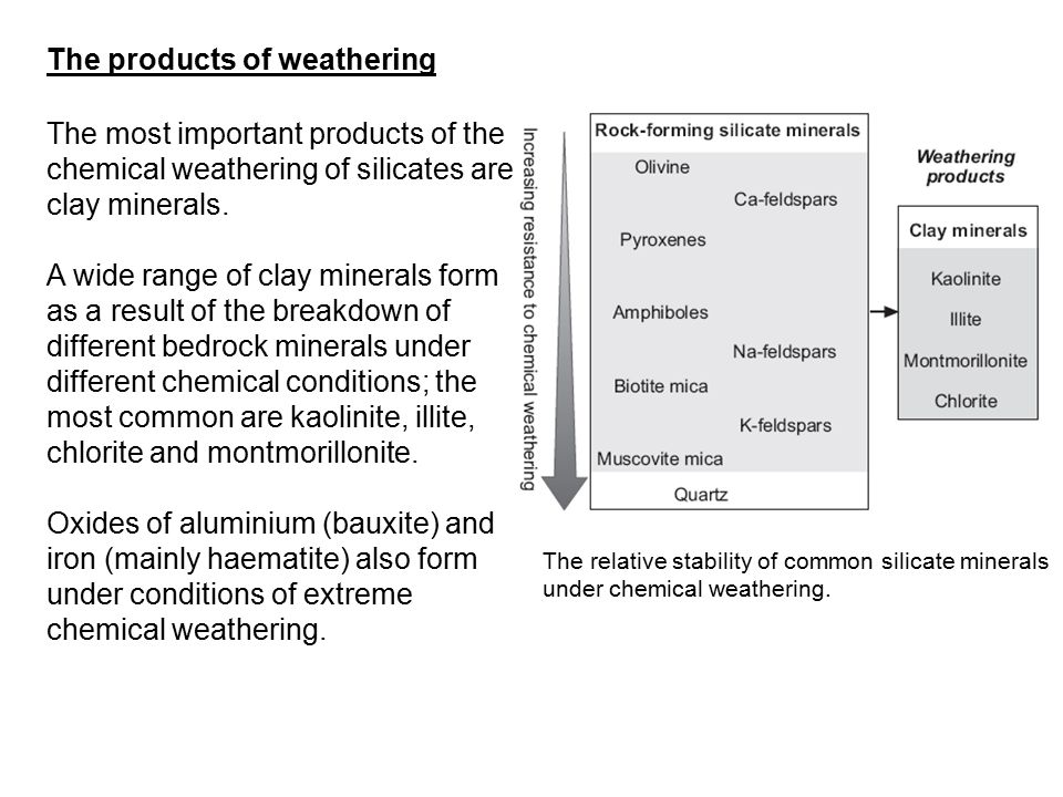 The products of weathering