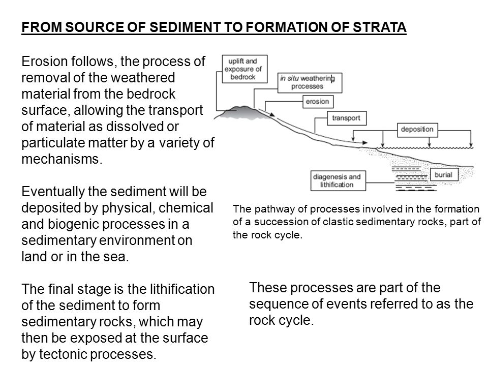FROM SOURCE OF SEDIMENT TO FORMATION OF STRATA