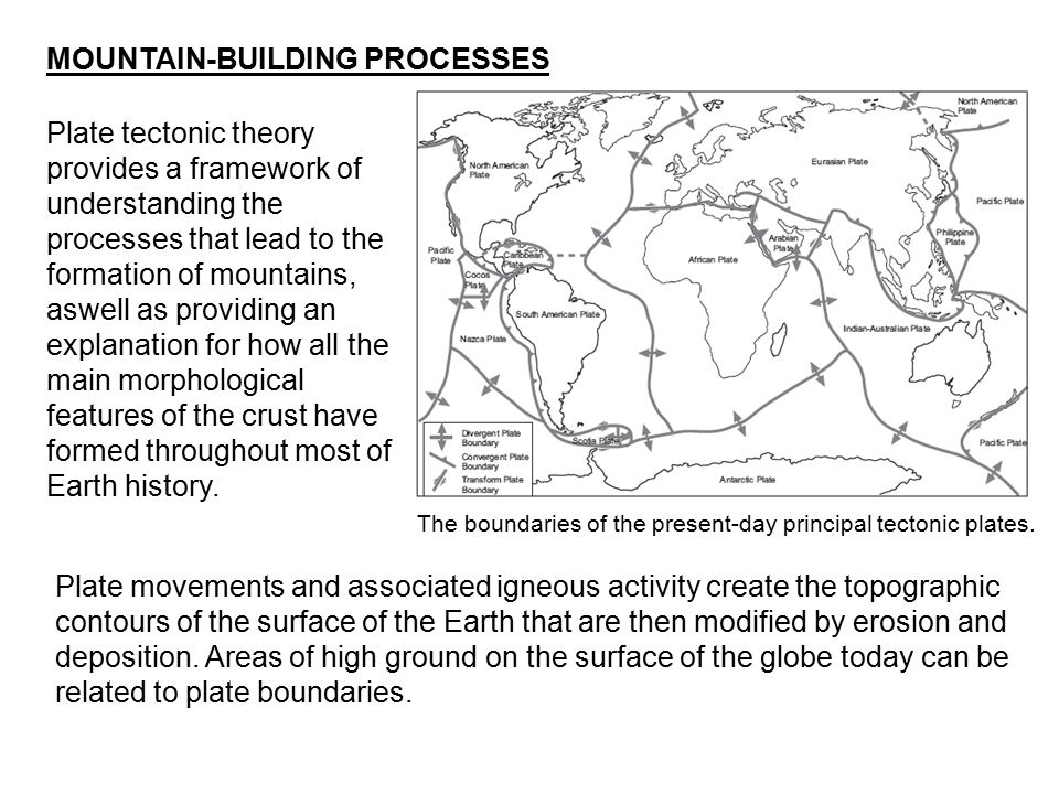 MOUNTAIN-BUILDING PROCESSES