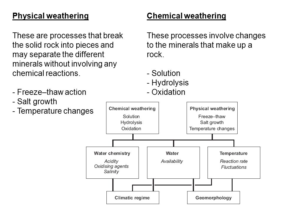 Physical weathering Chemical weathering.