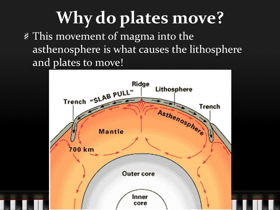 Why do plates move.