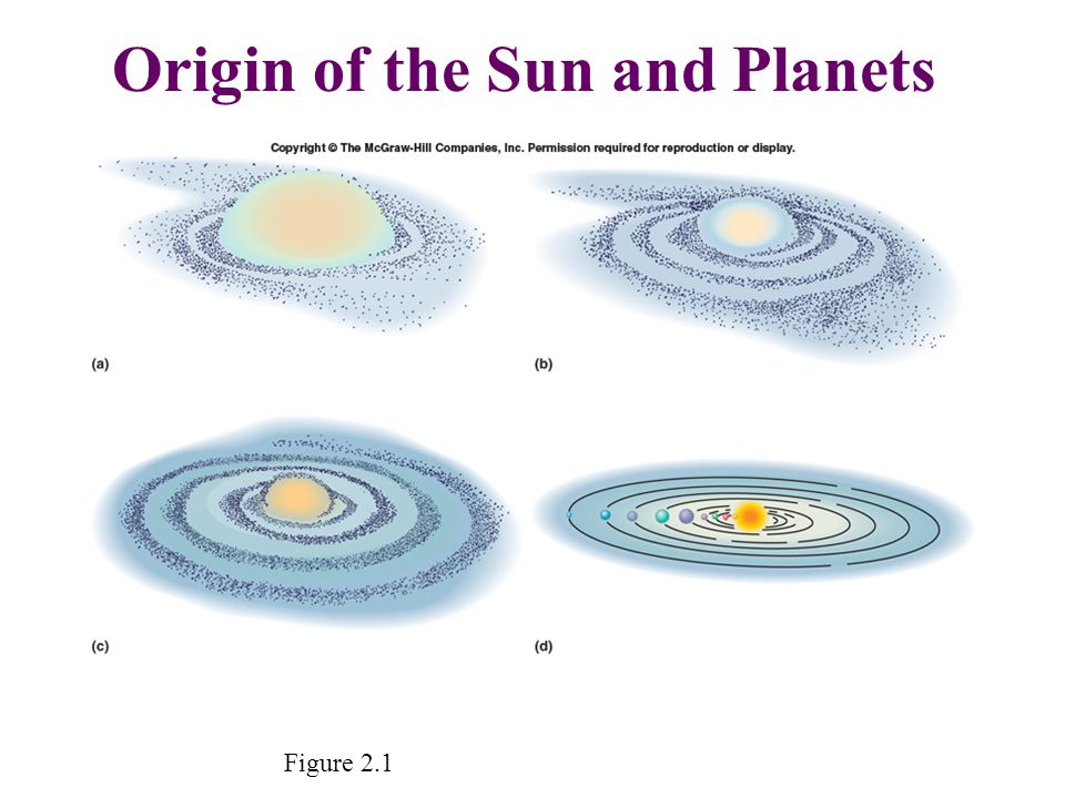 Origin of the Sun and Planets