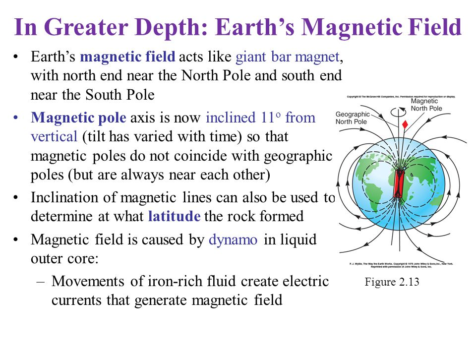 In Greater Depth: Earth's Magnetic Field