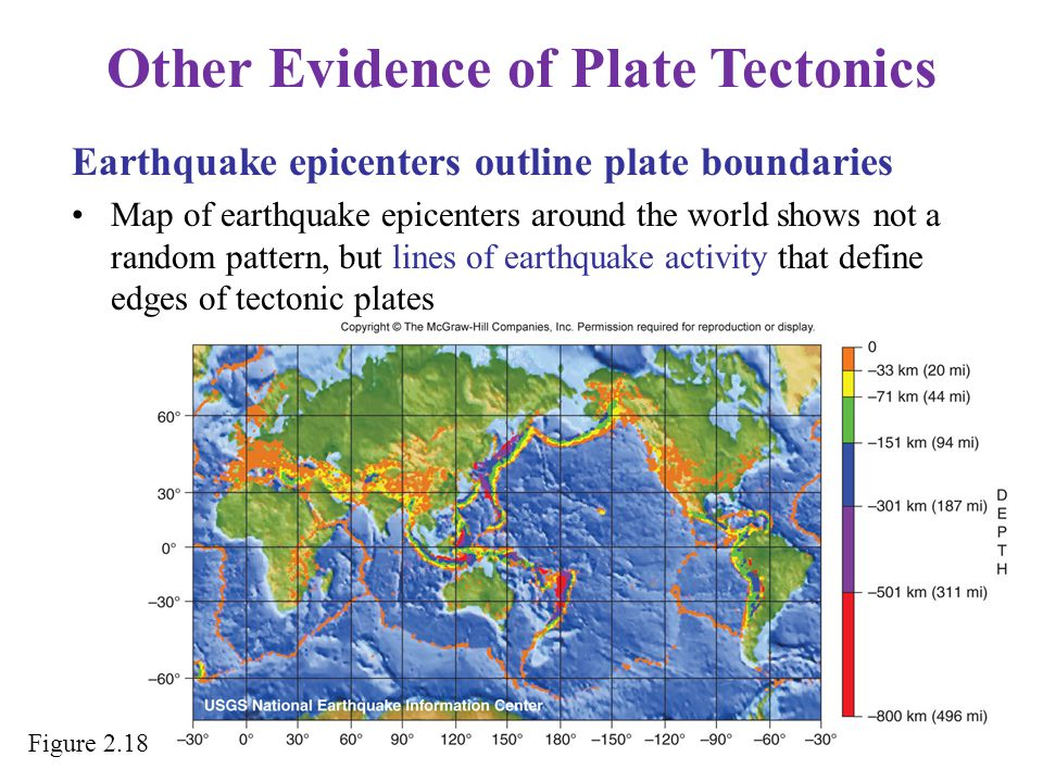 Other Evidence of Plate Tectonics