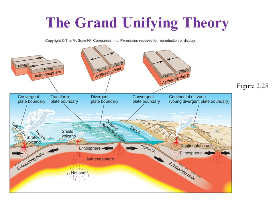 The Grand Unifying Theory