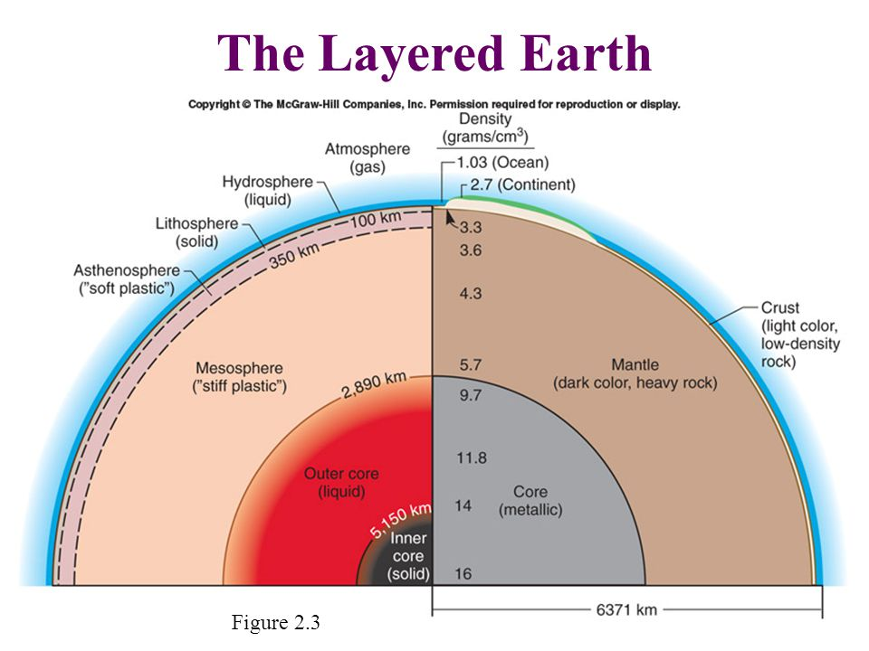 The Layered Earth Figure 2.3