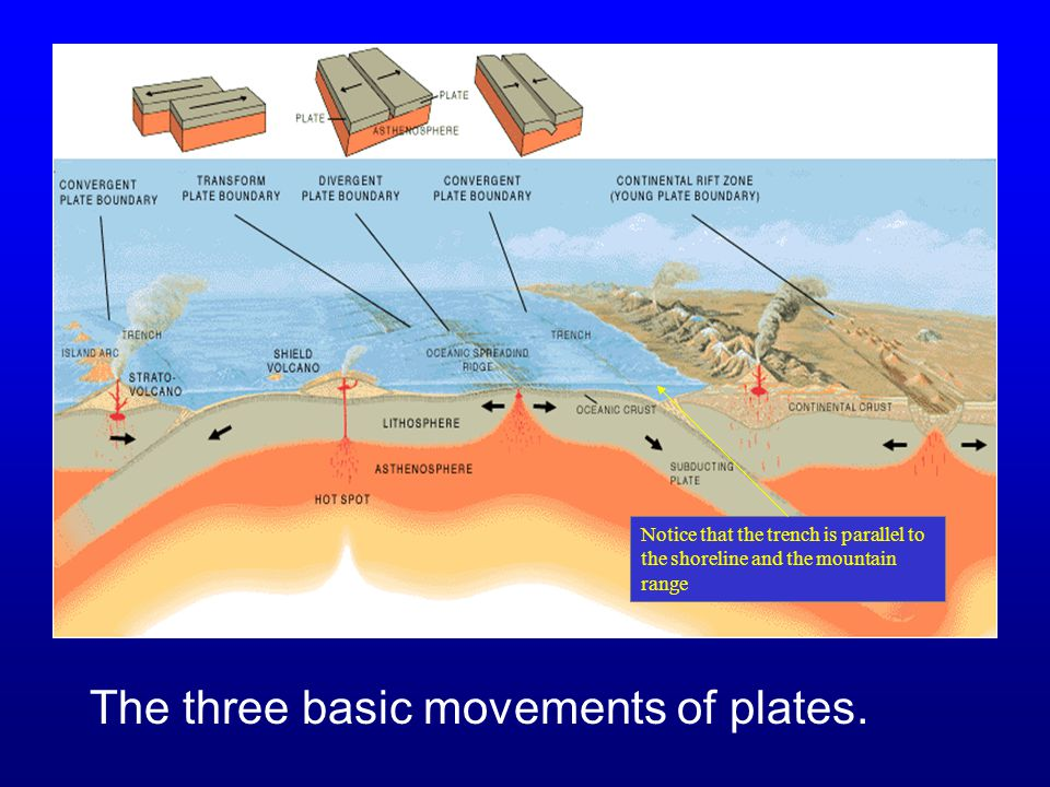The three basic movements of plates.