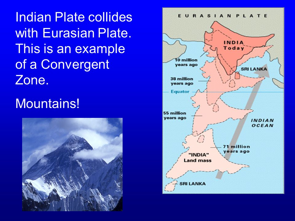 Indian Plate collides with Eurasian Plate