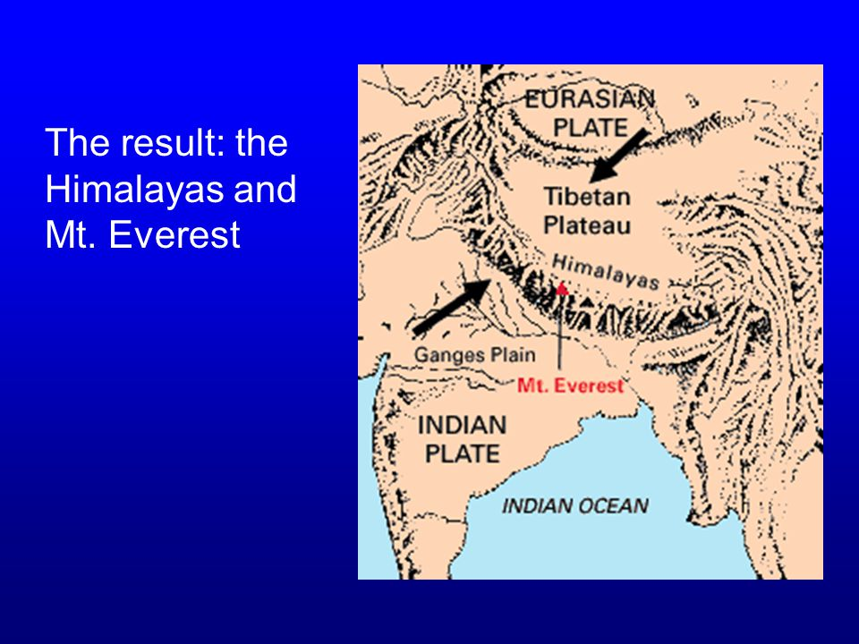 The result: the Himalayas and Mt. Everest