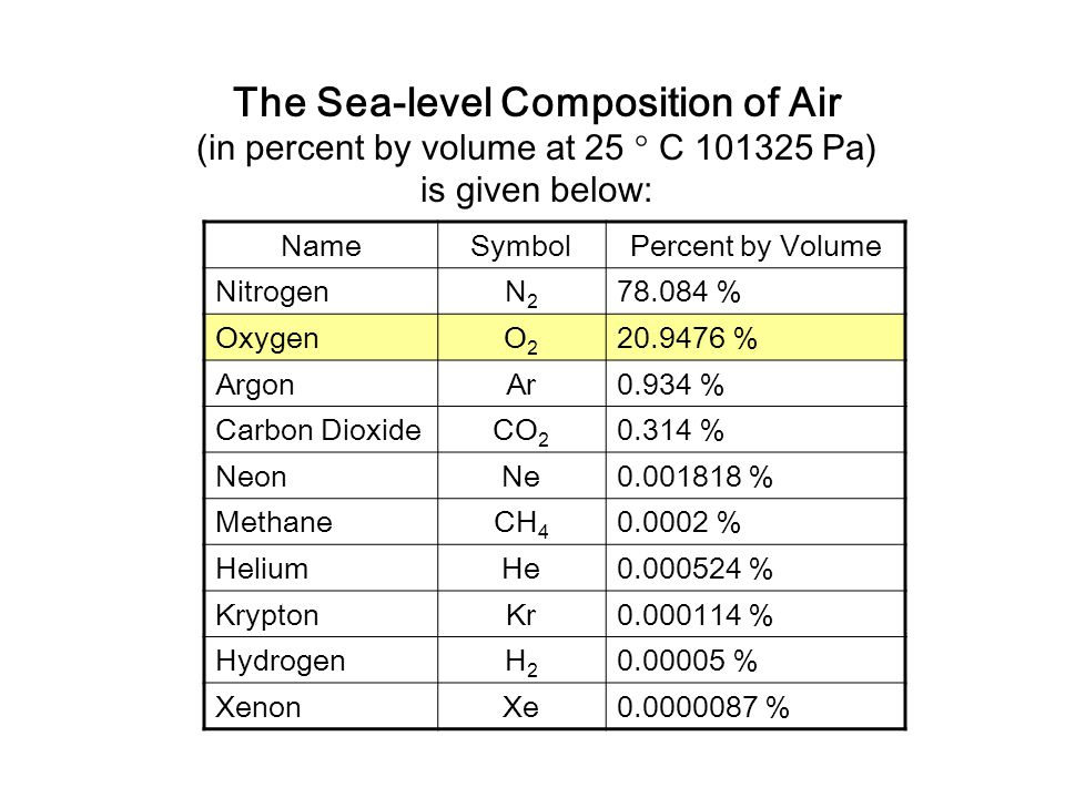 The Sea-level Composition of Air (in percent by volume at 25 ° C 101325 Pa) is given below: