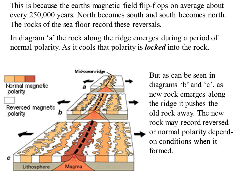 This is because the earths magnetic field flip-flops on average about