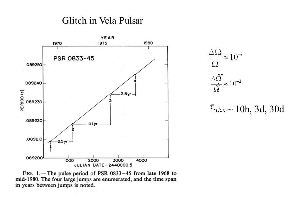 Glitch in Vela Pulsar ~ 10h, 3d, 30d