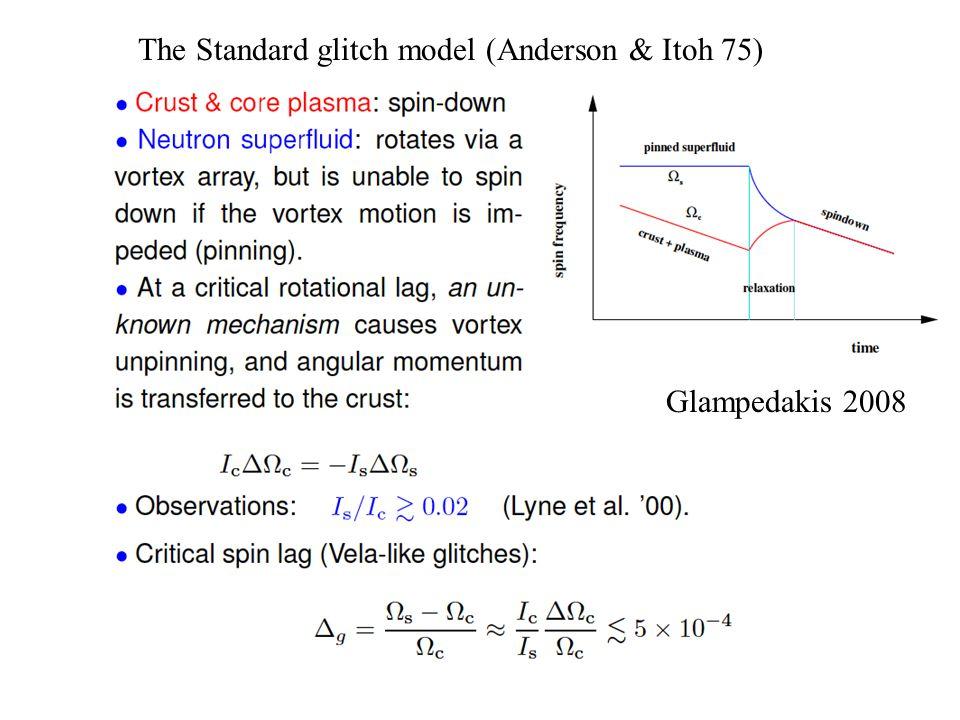 The Standard glitch model (Anderson & Itoh 75)