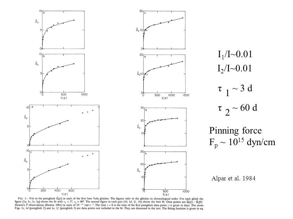 I1/I~0.01 I2/I~0.01 τ ~ 3 d 1 τ ~ 60 d 2 Pinning force