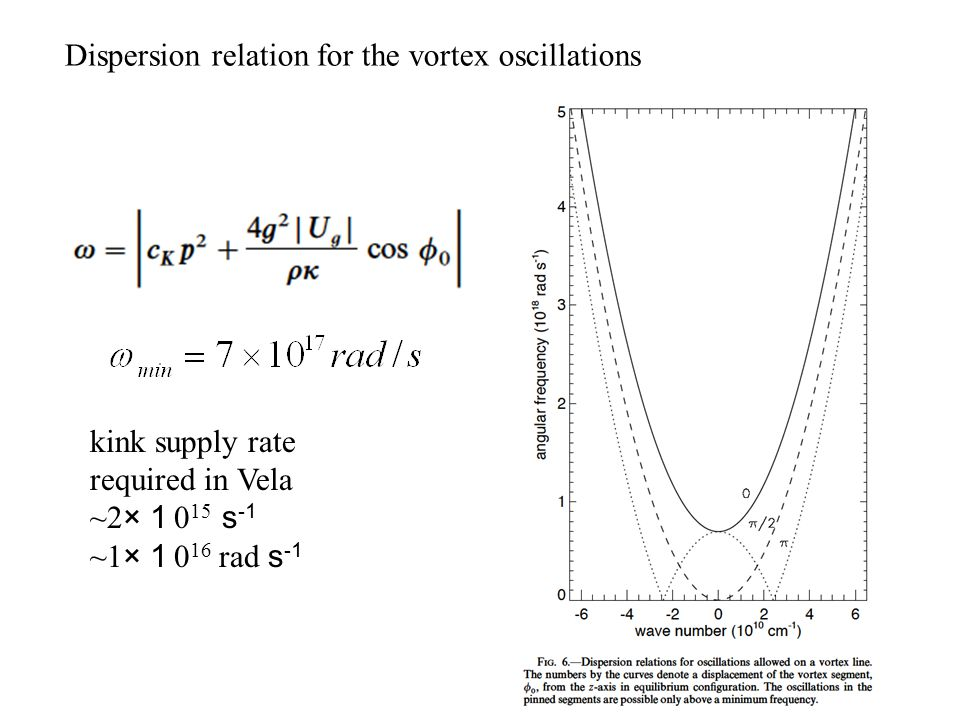 Dispersion relation for the vortex oscillations
