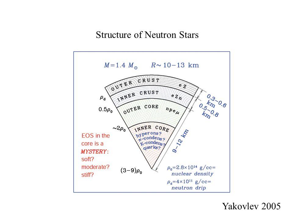 Structure of Neutron Stars