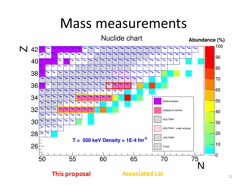 Mass measurements This proposal Associated LoI