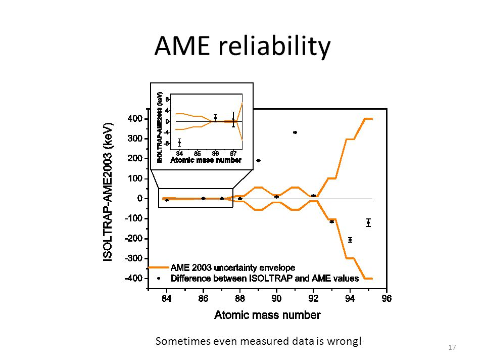AME reliability Sometimes even measured data is wrong!