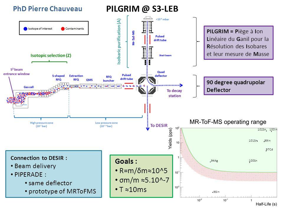 PILGRIM @ S3-LEB PhD Pierre Chauveau Goals : R=m/δm≈10^5 σm/m ≈5.10^-7