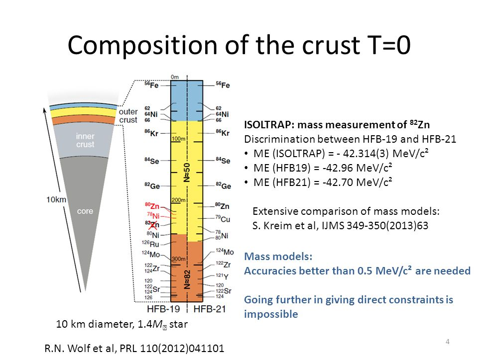 Composition of the crust T=0