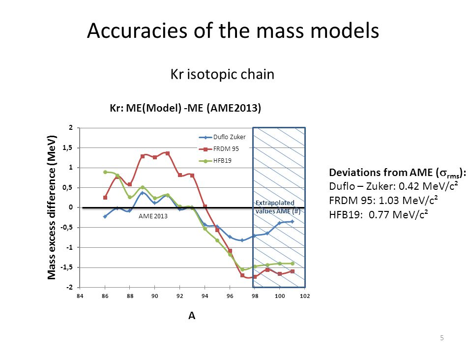 Accuracies of the mass models