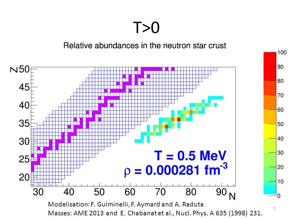T>0 Modelisation: F. Gulminelli, F. Aymard and A. Raduta