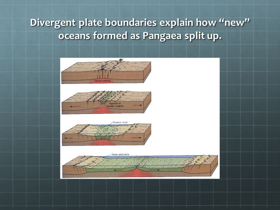Divergent plate boundaries explain how new oceans formed as Pangaea split up.