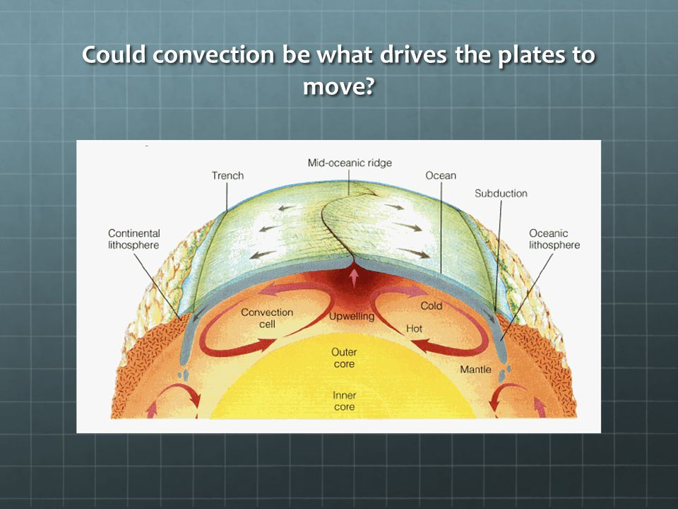 Could convection be what drives the plates to move