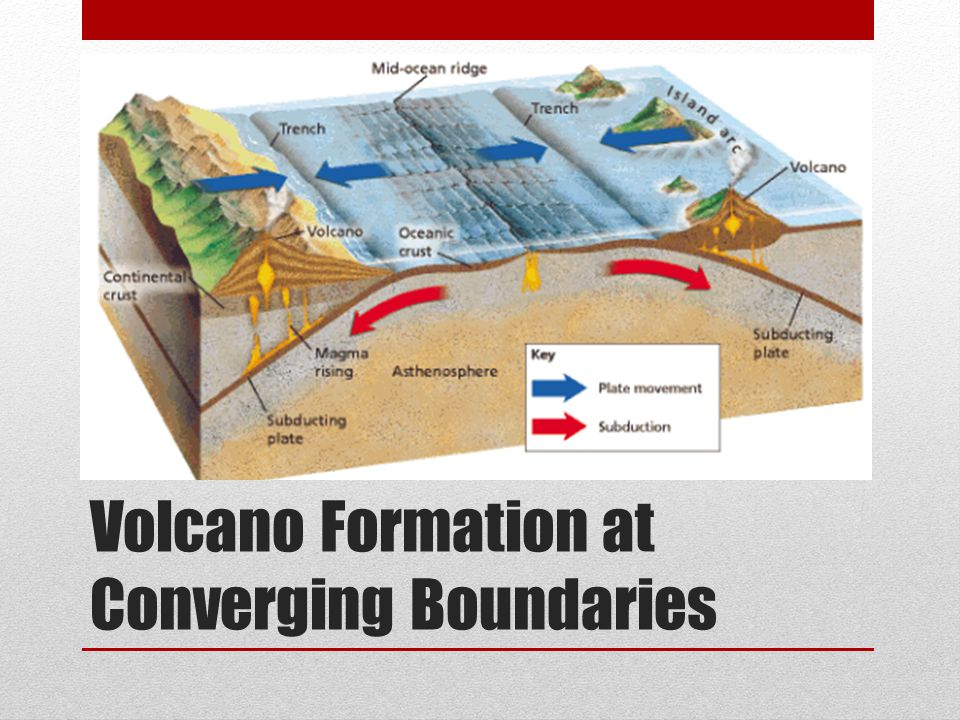Volcano Formation at Converging Boundaries