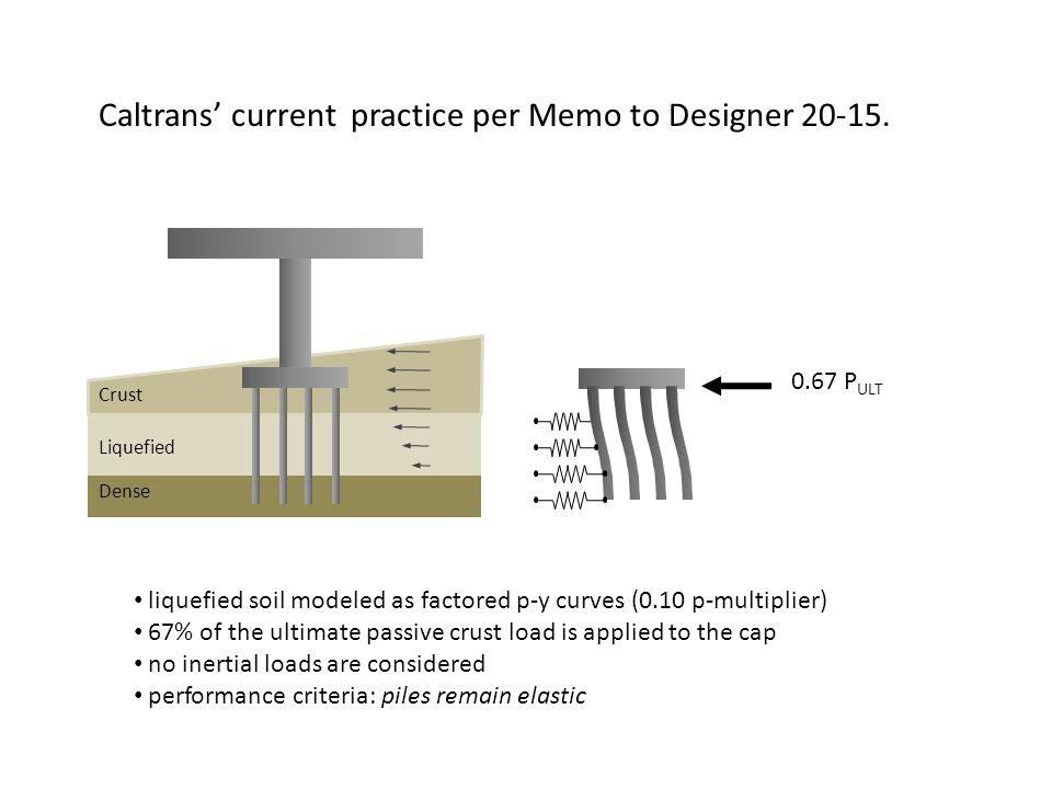Caltrans' current practice per Memo to Designer 20-15.