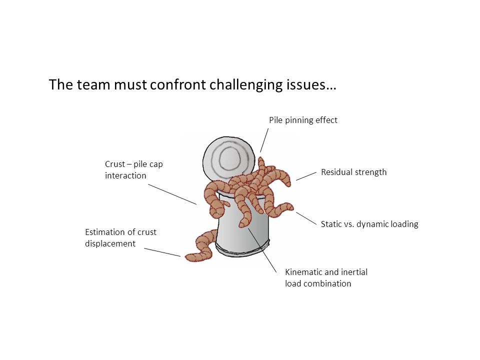 The team must confront challenging issues…
