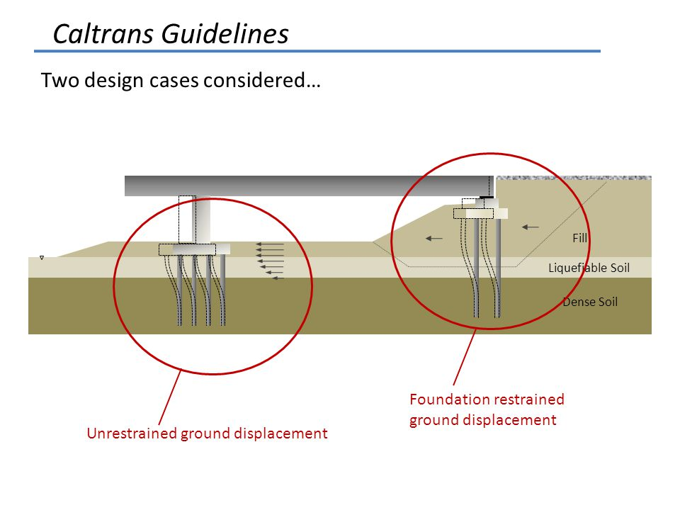 Caltrans Guidelines Two design cases considered…