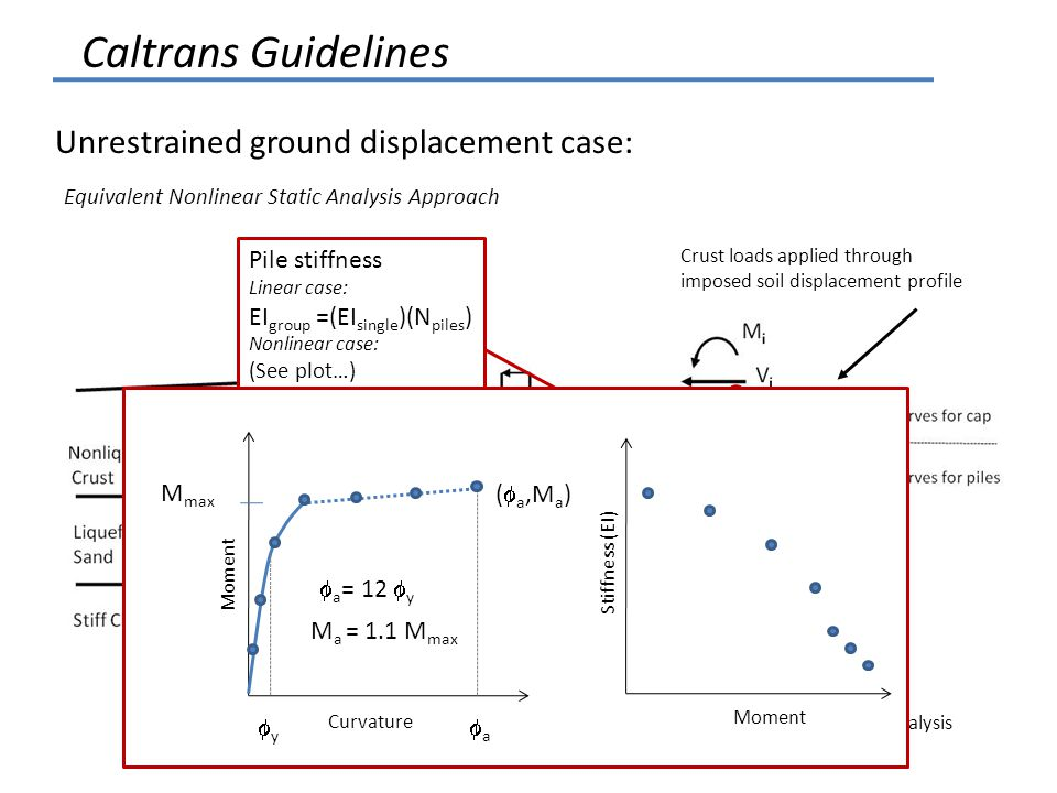 Caltrans Guidelines Unrestrained ground displacement case: