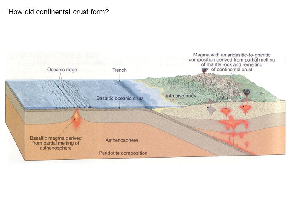 How did continental crust form