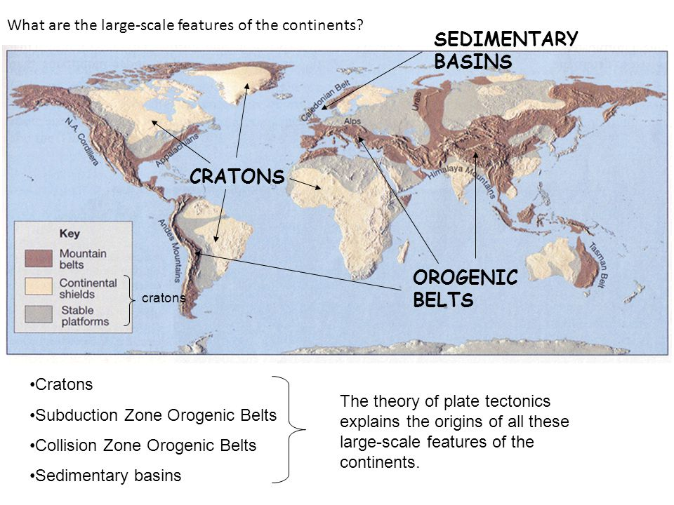 SEDIMENTARY BASINS CRATONS OROGENIC BELTS