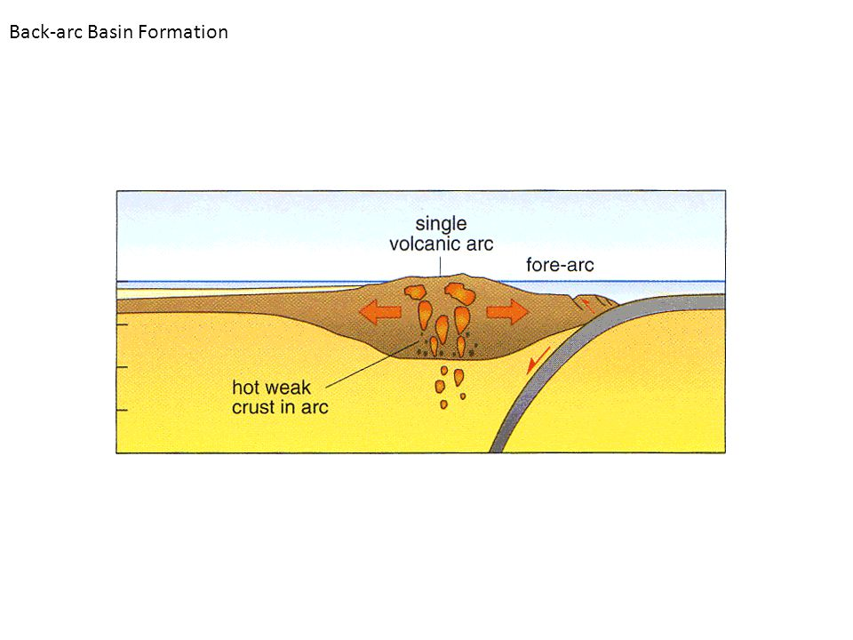 Back-arc Basin Formation