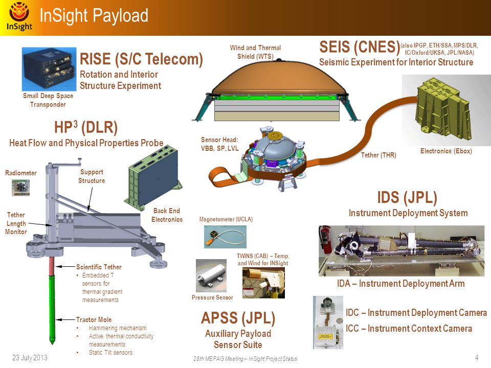 InSight Mission Design Summary
