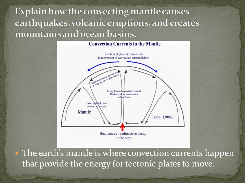 Explain how the convecting mantle causes earthquakes, volcanic eruptions, and creates mountains and ocean basins.