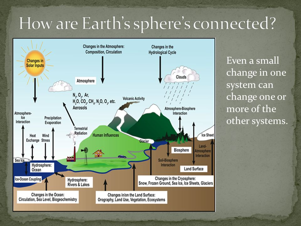 How are Earth's sphere's connected