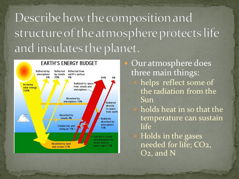 Describe how the composition and structure of the atmosphere protects life and insulates the planet.