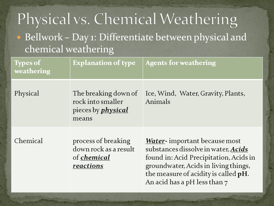 Physical vs. Chemical Weathering