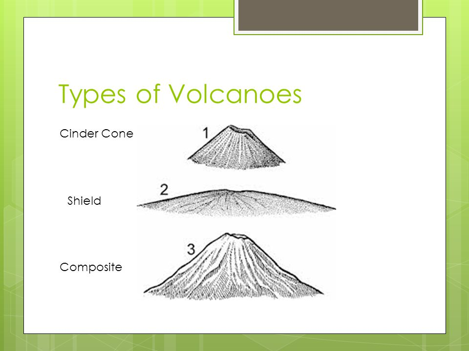 Types of Volcanoes Cinder Cone Shield Composite