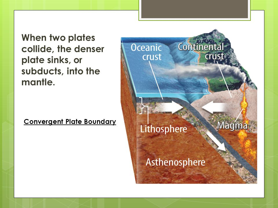 When two plates collide, the denser plate sinks, or subducts, into the mantle.