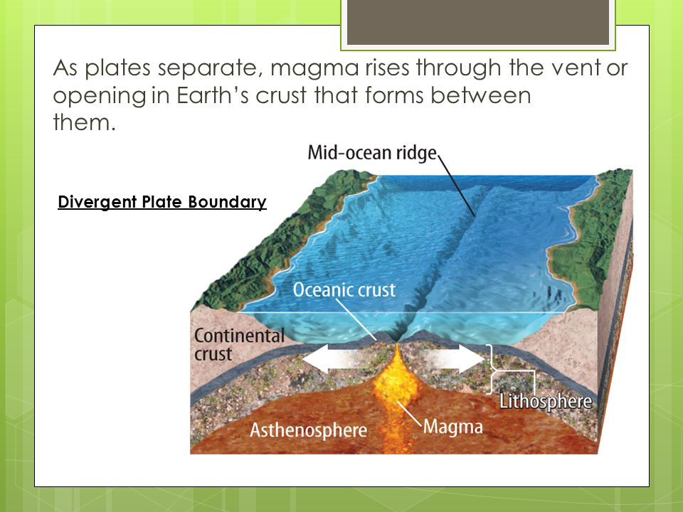 As plates separate, magma rises through the vent or opening in Earth's crust that forms between them.