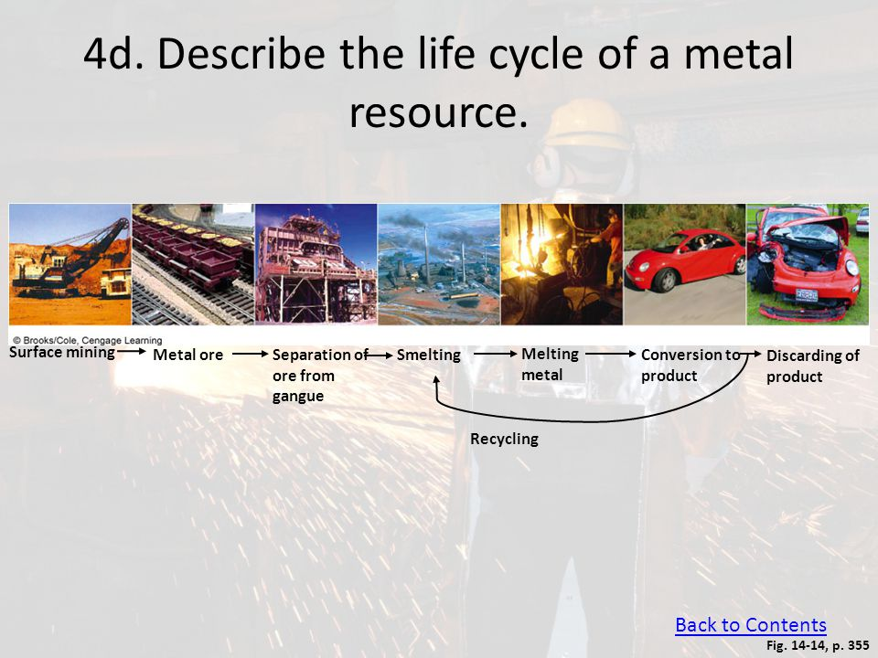 4d. Describe the life cycle of a metal resource.