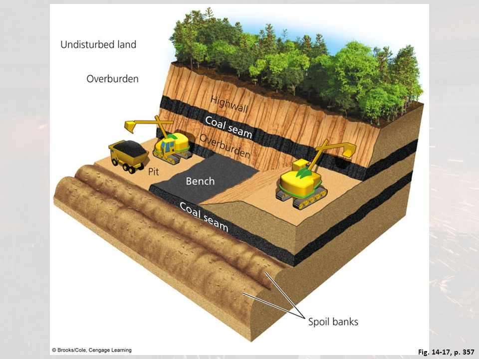 Figure 14.17 Natural capital degradation: contour strip mining of coal used in hilly or mountainous terrain.